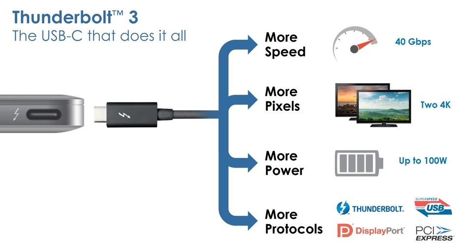USB, Thunderbolt, and Power Delivery
