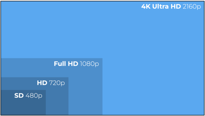 TV resolution diagram with Ultra HD