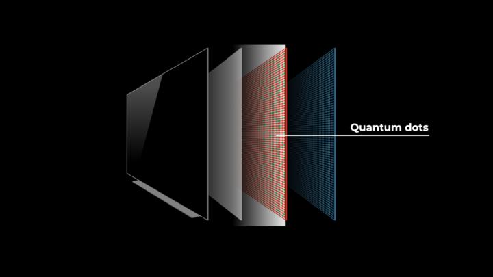 Quantum dots on a TV panel