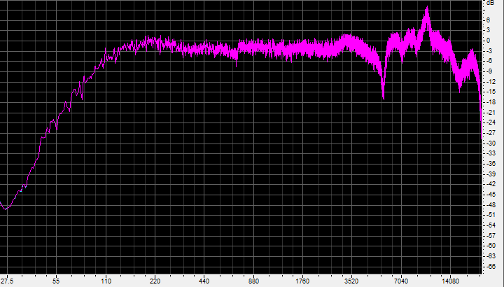 Frequency response of BlueAnt X3, measured close to driver