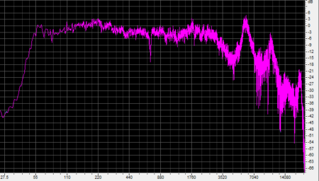 Frequency response of BlueAnt X3, measured close to passive radiator