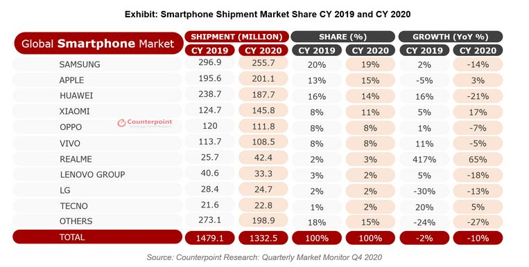 Global Smartphone sales Q4 2020 (all of 2020)