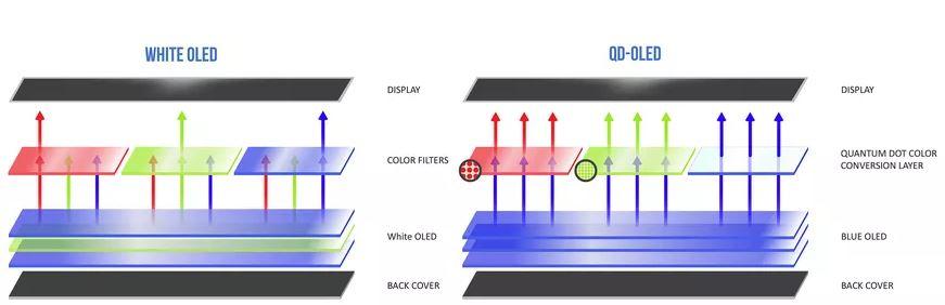 New TV Technology QD OLED