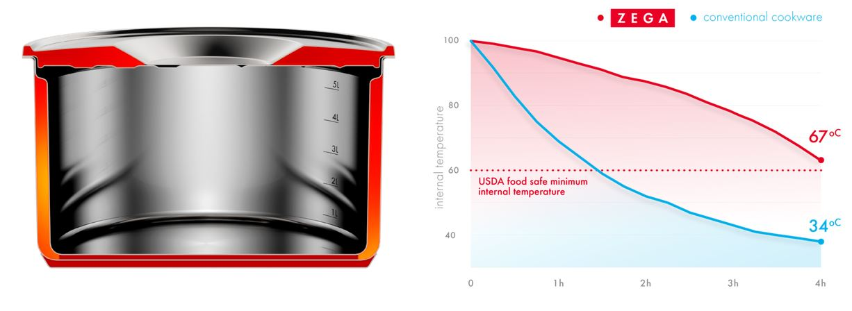 Zego thermos design and heat retention