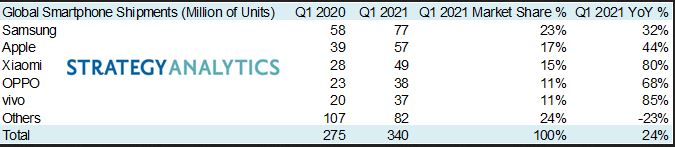 Global smartphone sales Q1 2021