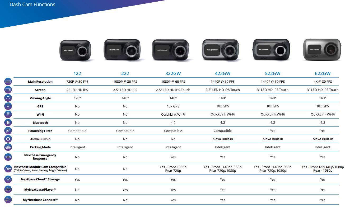 Nextbase 622GW 4K dashcam