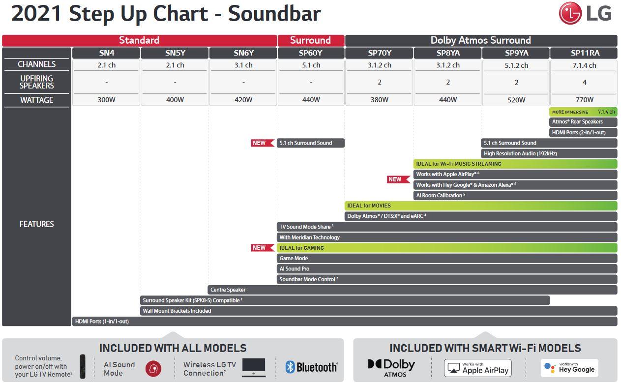 LG 2021 soundbar range