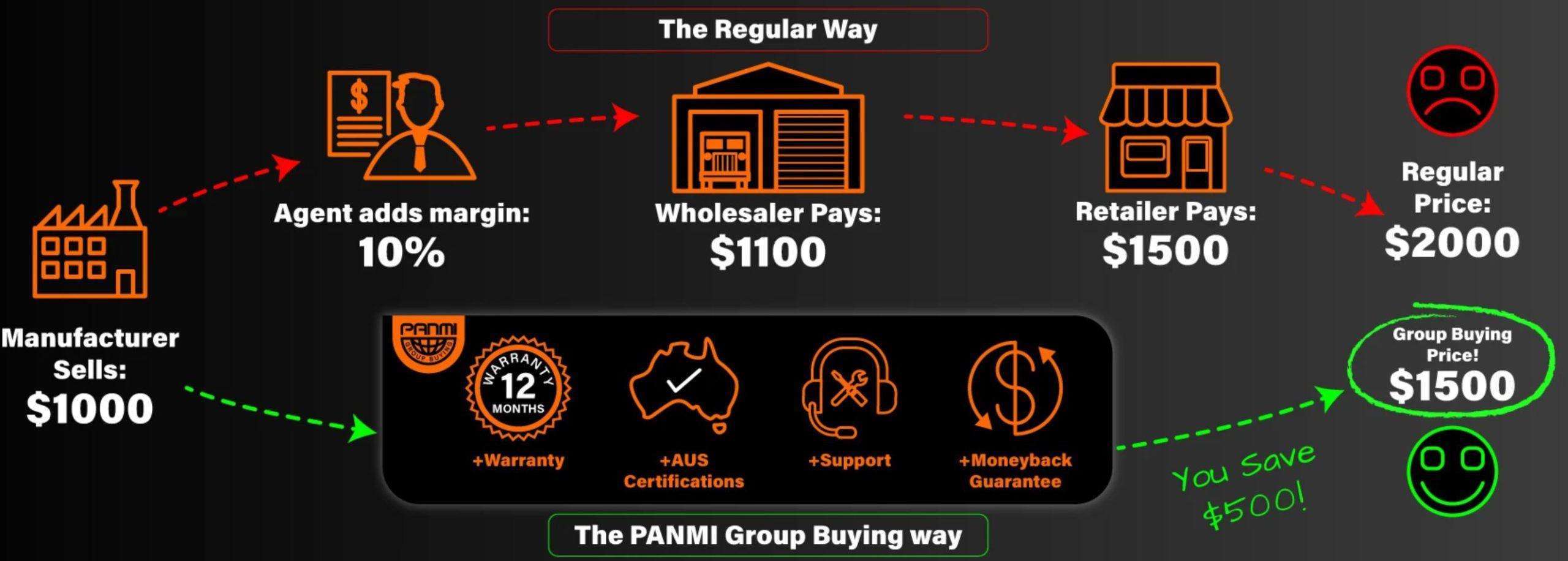 Panmi Group Buying
