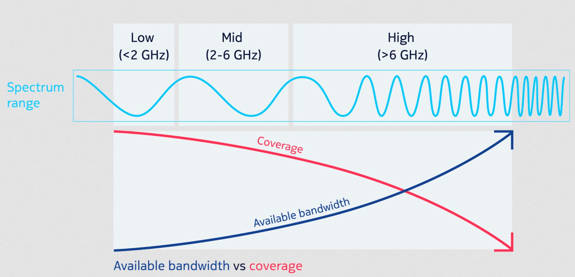 Low-band 5G