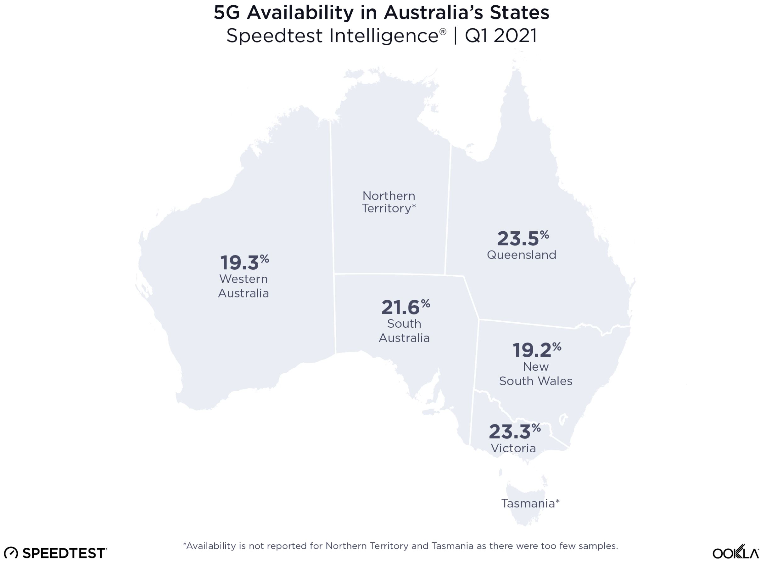 State availability 5G
