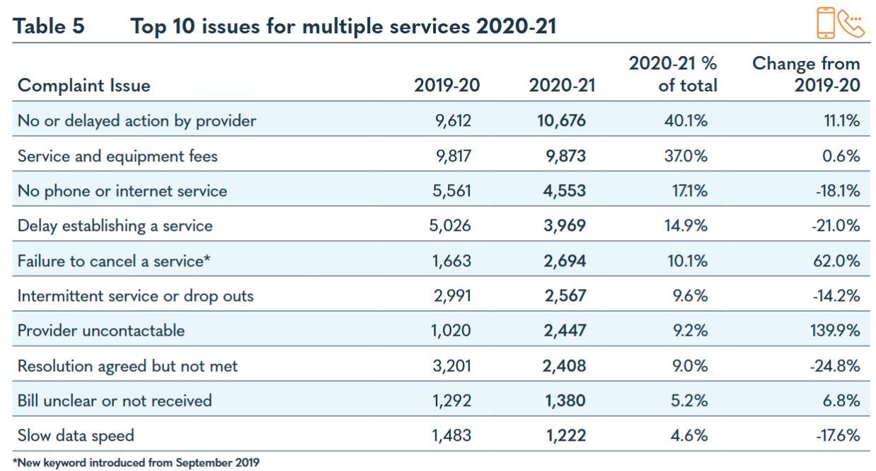 TIO 2020-21 Annual Report